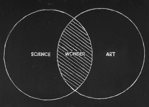 Art_Science_Wonder_Diagram_imaginary_Foundation