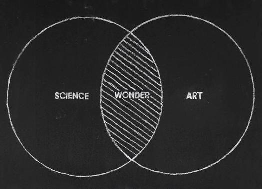 Art_Science_Wonder_Diagram_imaginary_Foundation